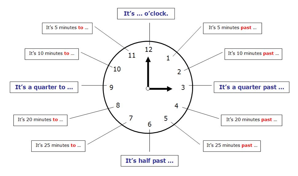 8:15 – It'S A Quarter Past Eight.