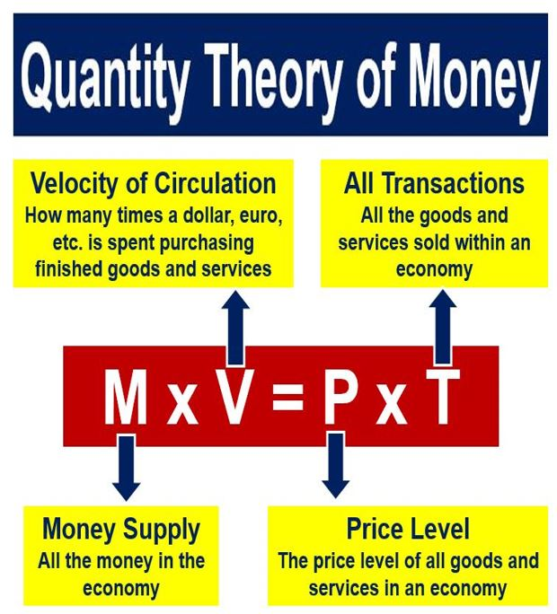 TOPIC 6: THE THEORY OF MONEY ~ ECONOMICS FORM 5