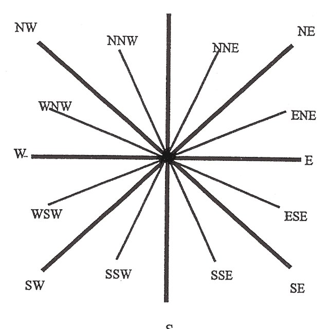 The 16 Point Compass Direction
